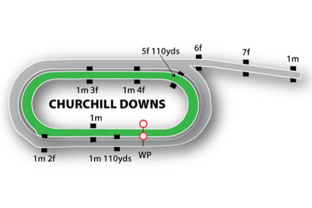 Timeform map of Curchill Downs